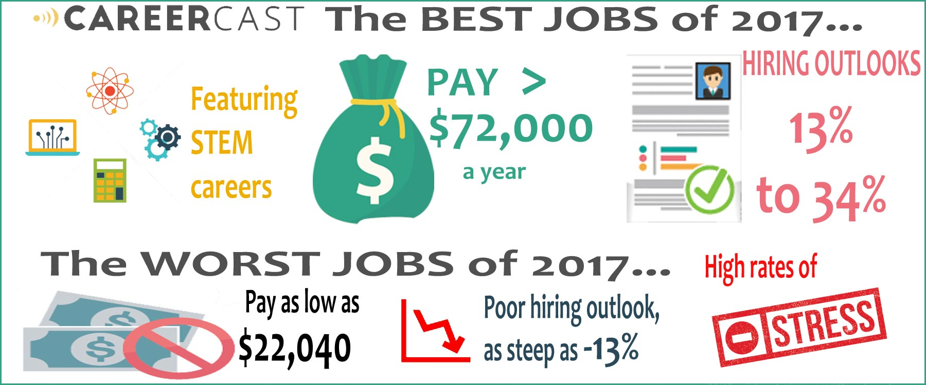 2017 Jobs Rated Infographic