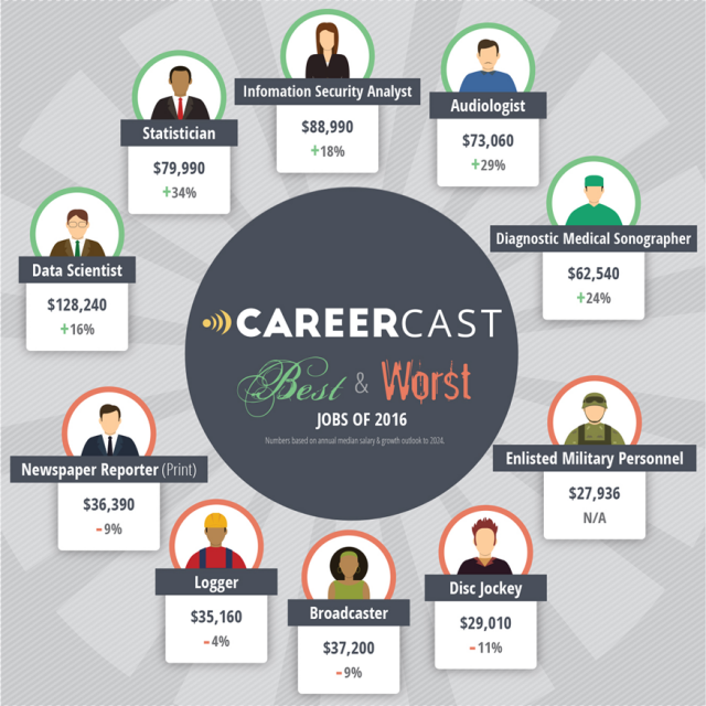 Careercast Best Worst Jobs Infographic for April 2016